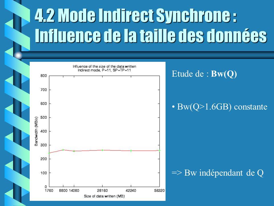 4.2 Mode Indirect Synchrone : Influence de la taille des données Etude de : Bw(Q) Bw(Q>1.6GB) constante => Bw indépendant de Q