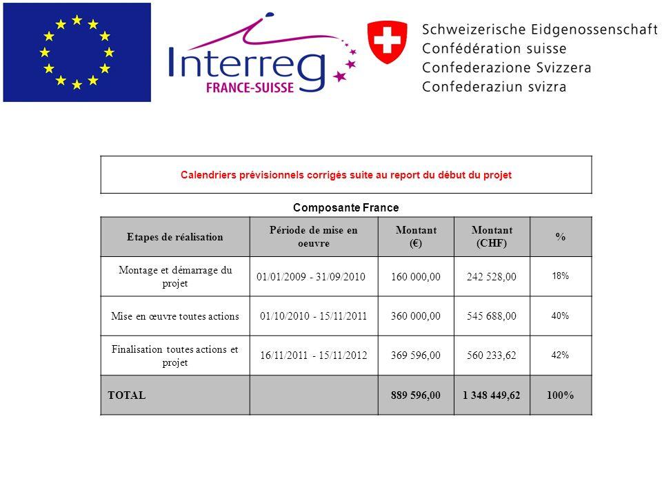 Calendriers prévisionnels corrigés suite au report du début du projet Composante France Etapes de réalisation Période de mise en oeuvre Montant () Montant (CHF) % Montage et démarrage du projet 01/01/2009 - 31/09/2010160 000,00242 528,00 18% Mise en œuvre toutes actions01/10/2010 - 15/11/2011360 000,00545 688,00 40% Finalisation toutes actions et projet 16/11/2011 - 15/11/2012369 596,00560 233,62 42% TOTAL 889 596,001 348 449,62100%