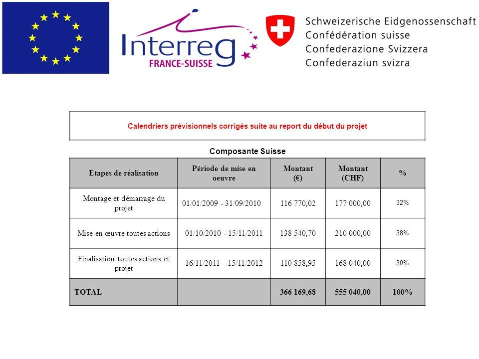 Calendriers prévisionnels corrigés suite au report du début du projet Composante Suisse Etapes de réalisation Période de mise en oeuvre Montant () Montant (CHF) % Montage et démarrage du projet 01/01/2009 - 31/09/2010116 770,02177 000,00 32% Mise en œuvre toutes actions01/10/2010 - 15/11/2011138 540,70210 000,00 38% Finalisation toutes actions et projet 16/11/2011 - 15/11/2012110 858,95168 040,00 30% TOTAL 366 169,68555 040,00100%