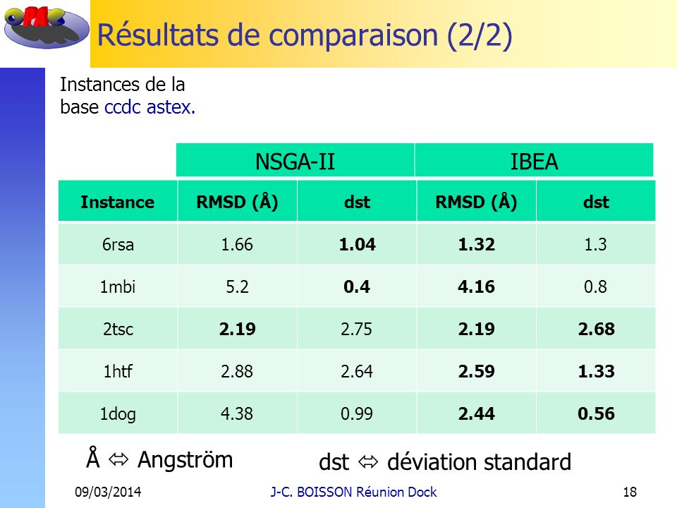 Résultats de comparaison (2/2) 09/03/2014J-C. BOISSON Réunion Dock18 InstanceRMSD (Å)dstRMSD (Å)dst 6rsa1.661.041.321.3 1mbi5.20.44.160.8 2tsc2.192.75