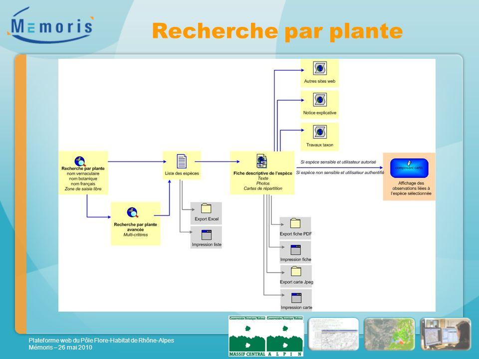 Plateforme web du Pôle Flore-Habitat de Rhône-Alpes Mémoris – 26 mai 2010 Recherche par plante