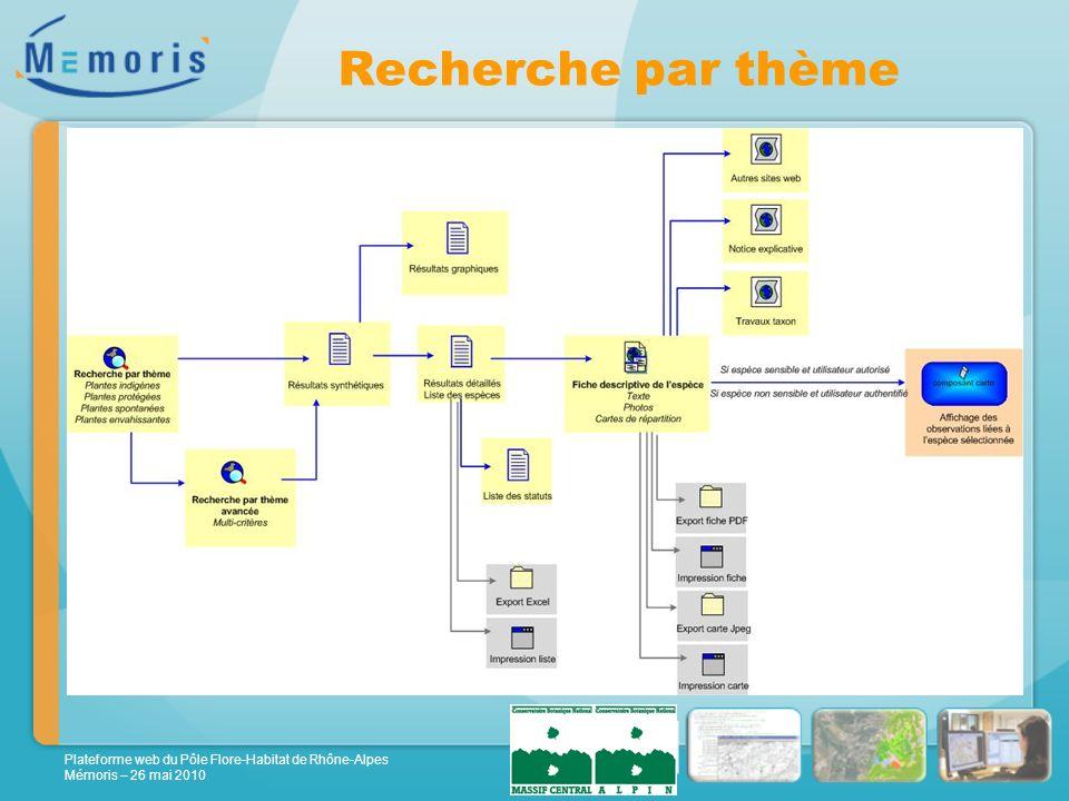 Plateforme web du Pôle Flore-Habitat de Rhône-Alpes Mémoris – 26 mai 2010 Recherche par thème