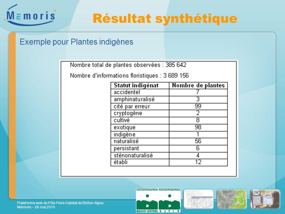 Plateforme web du Pôle Flore-Habitat de Rhône-Alpes Mémoris – 26 mai 2010 Résultat synthétique Exemple pour Plantes indigènes