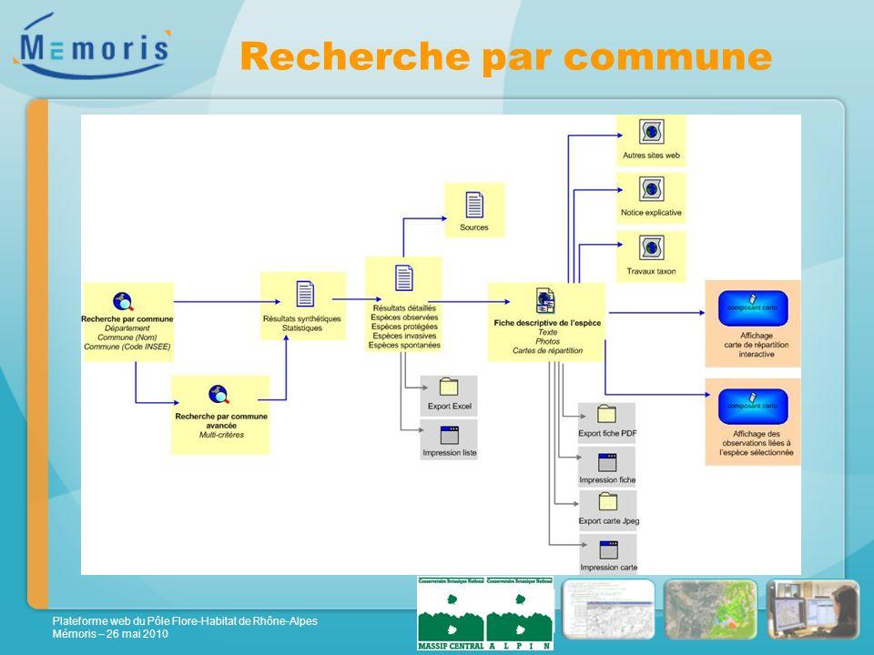 Plateforme web du Pôle Flore-Habitat de Rhône-Alpes Mémoris – 26 mai 2010 Recherche par commune