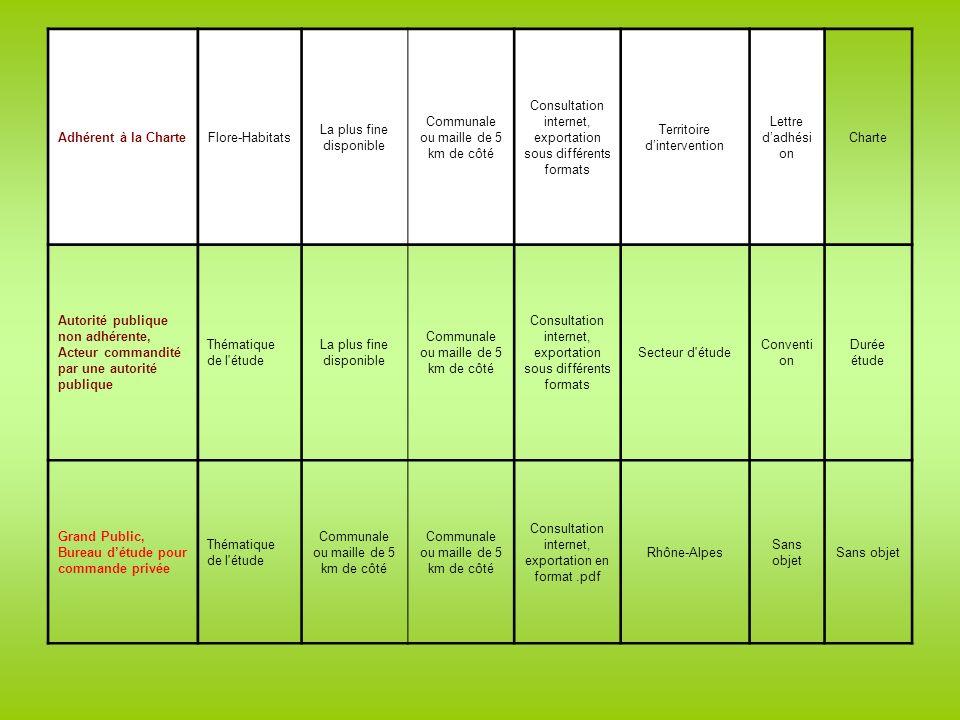 Adhérent à la CharteFlore-Habitats La plus fine disponible Communale ou maille de 5 km de côté Consultation internet, exportation sous différents formats Territoire dintervention Lettre dadhési on Charte Autorité publique non adhérente, Acteur commandité par une autorité publique Thématique de l étude La plus fine disponible Communale ou maille de 5 km de côté Consultation internet, exportation sous différents formats Secteur d étude Conventi on Durée étude Grand Public, Bureau détude pour commande privée Thématique de l étude Communale ou maille de 5 km de côté Consultation internet, exportation en format.pdf Rhône-Alpes Sans objet