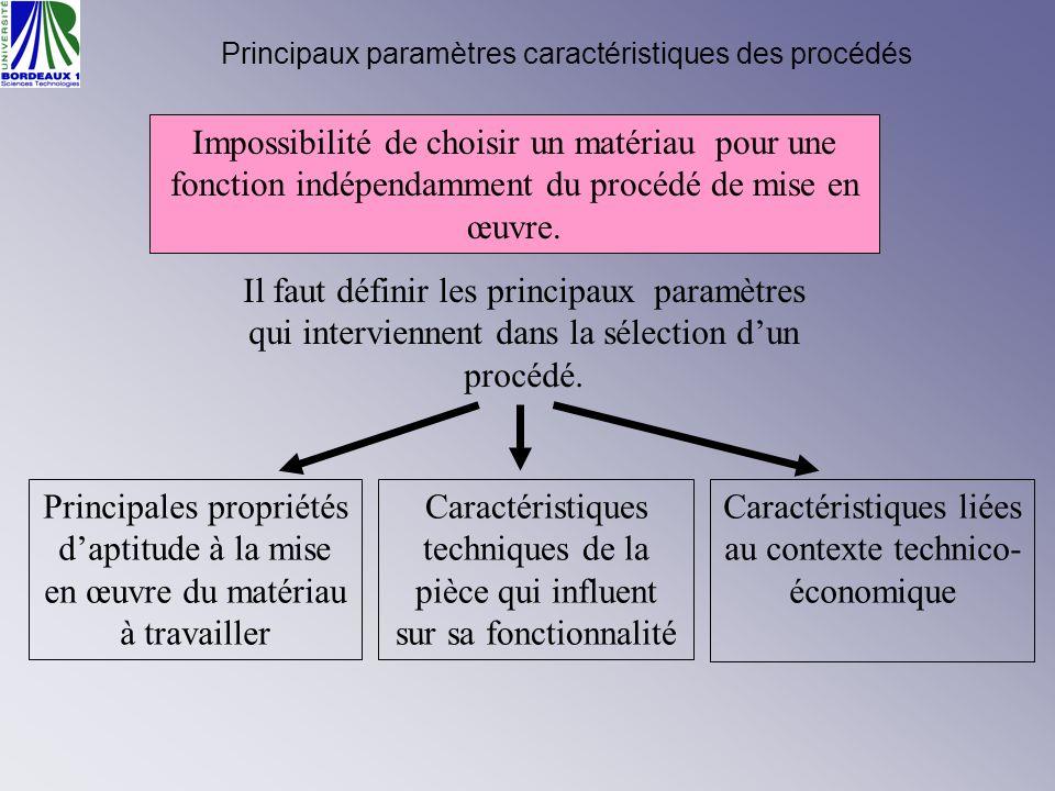 Principaux paramètres caractéristiques des procédés Impossibilité de choisir un matériau pour une fonction indépendamment du procédé de mise en œuvre.