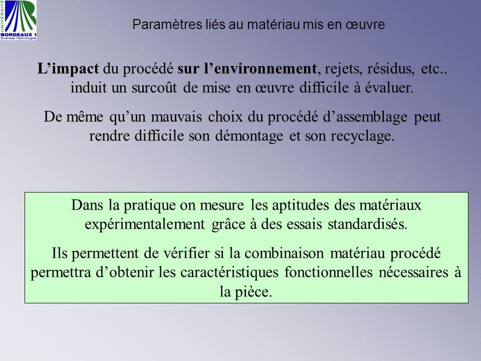 Paramètres liés au matériau mis en œuvre Limpact du procédé sur lenvironnement, rejets, résidus, etc.. induit un surcoût de mise en œuvre difficile à