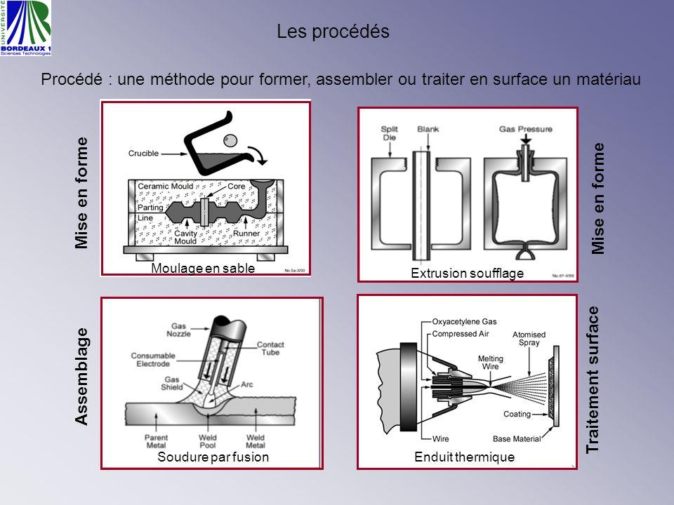 Les procédés Procédé : une méthode pour former, assembler ou traiter en surface un matériau Mise en forme Assemblage Soudure par fusion Moulage en sab