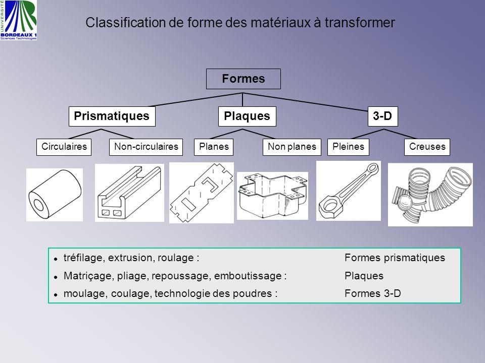 Classification de forme des matériaux à transformer tréfilage, extrusion, roulage :Formes prismatiques Matriçage, pliage, repoussage, emboutissage :Pl