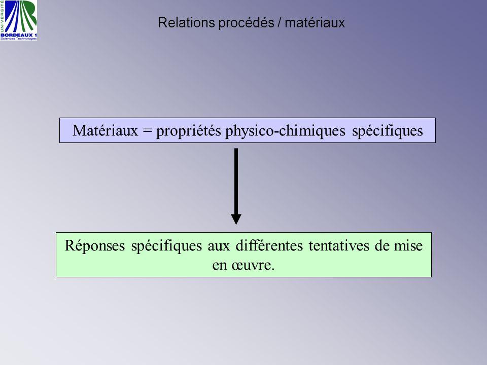 Procédés de mise en œuvre des matériaux métalliques Ces procédés exploitent deux caractéristiques essentielles des métaux et alliages.