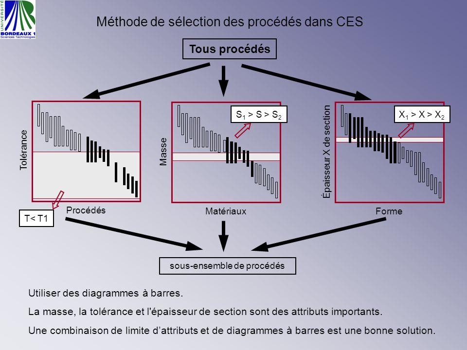Méthode de sélection des procédés dans CES Tous procédés sous-ensemble de procédés Masse Matériaux S 1 > S > S 2 Épaisseur X de section Forme X 1 > X