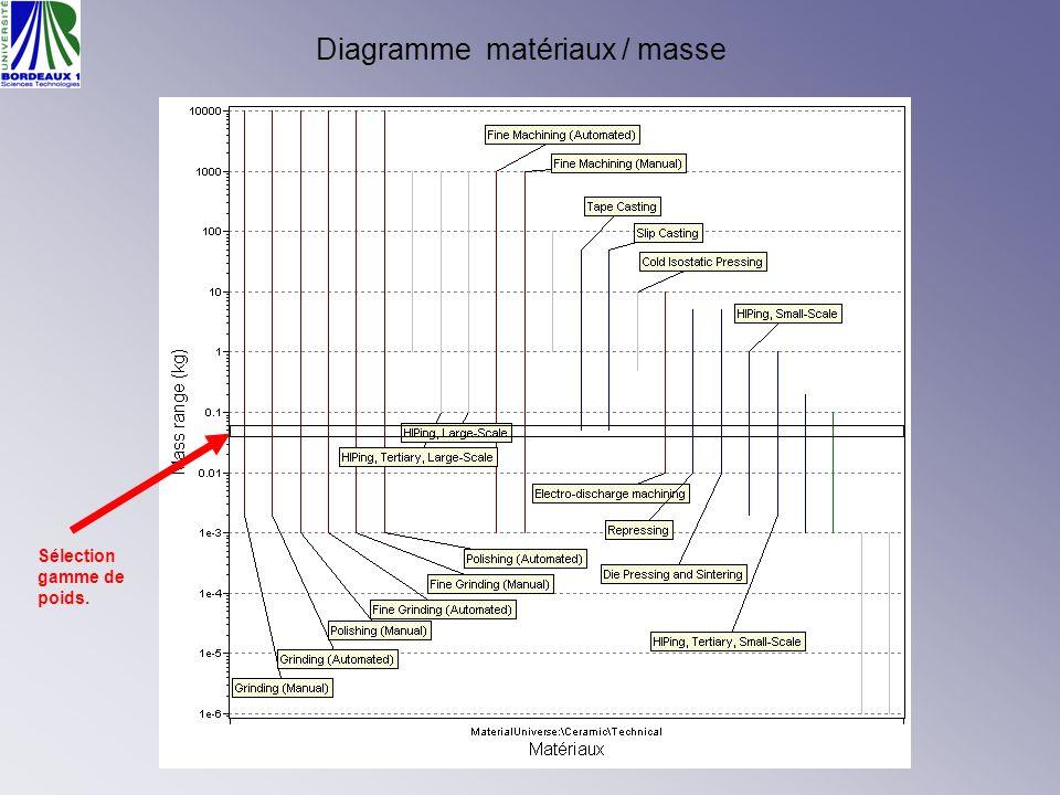 Diagramme matériaux / masse Sélection gamme de poids.