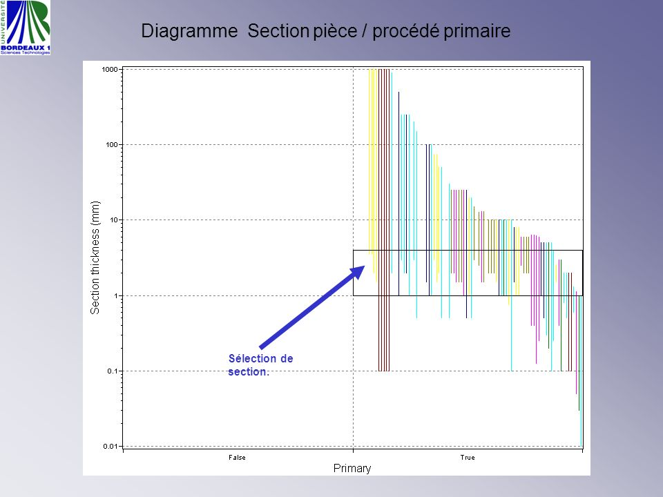 Sélection de section. Diagramme Section pièce / procédé primaire