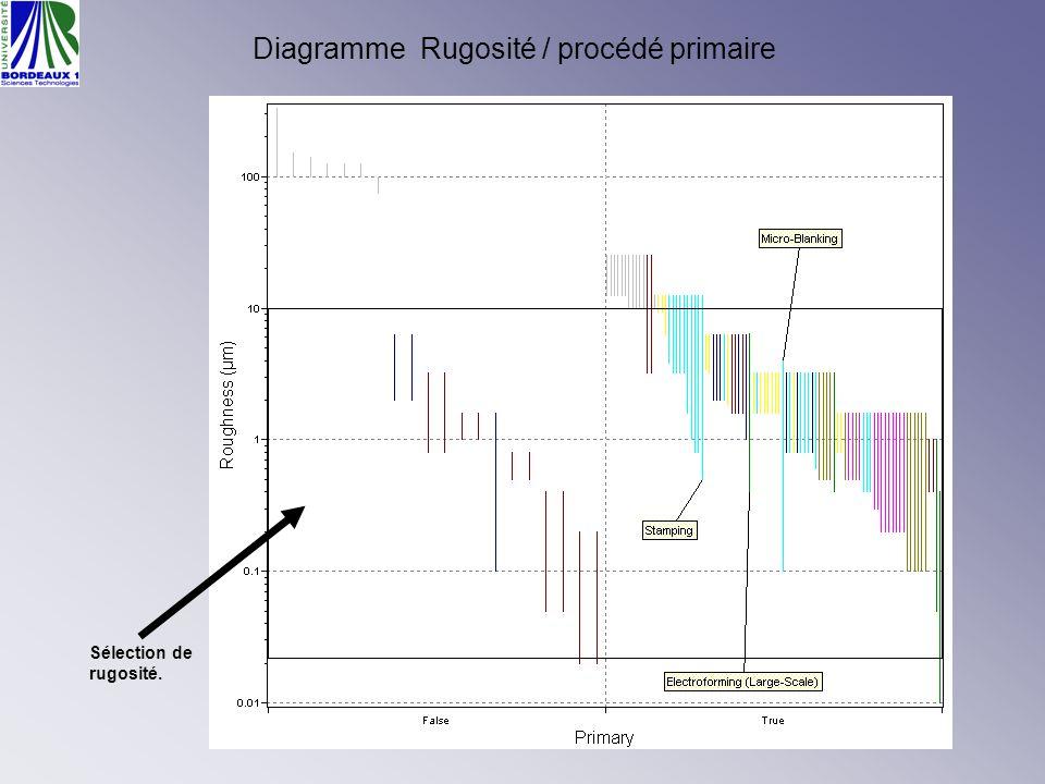 Diagramme Rugosité / procédé primaire Sélection de rugosité.
