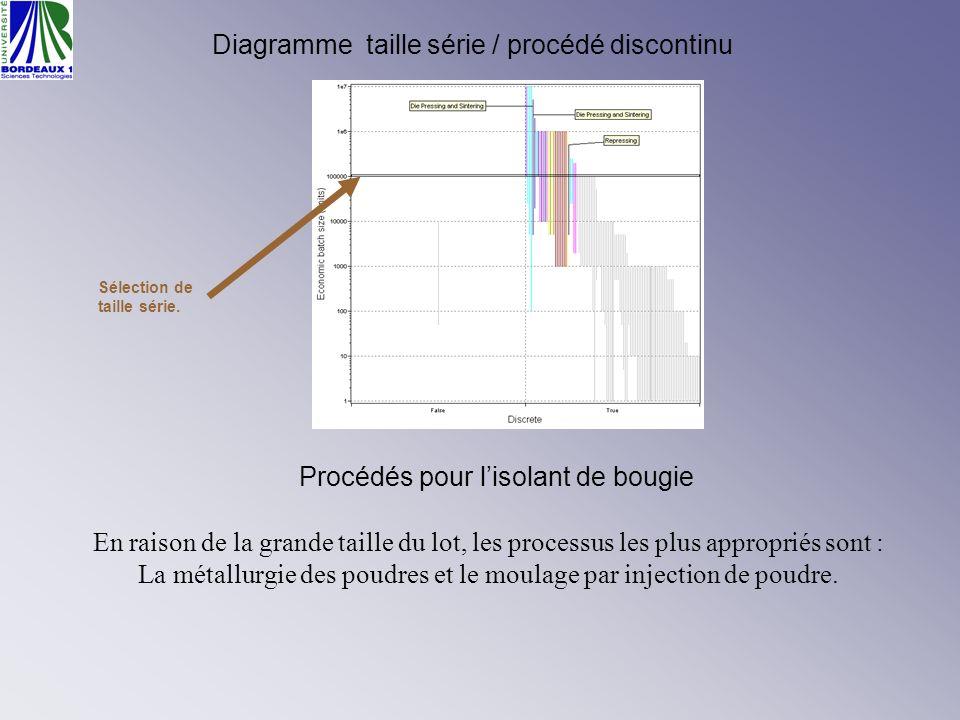 Diagramme taille série / procédé discontinu Sélection de taille série. Procédés pour lisolant de bougie En raison de la grande taille du lot, les proc