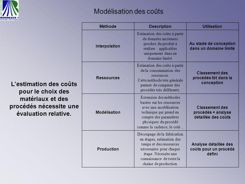Modélisation des coûts Lestimation des coûts pour le choix des matériaux et des procédés nécessite une évaluation relative. MéthodeDescriptionUtilisat