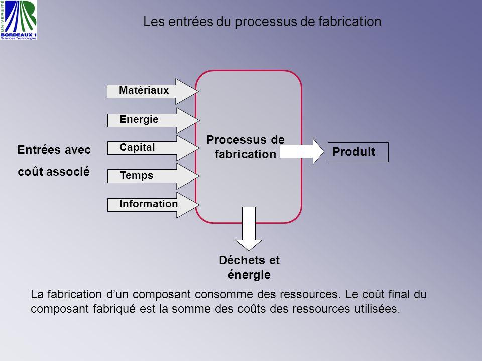 Les entrées du processus de fabrication Processus de fabrication Matériaux Energie Capital Temps Information Produit Déchets et énergie Entrées avec c