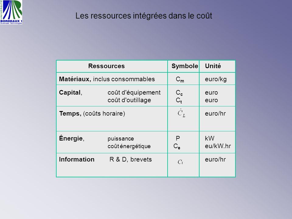 Les ressources intégrées dans le coût RessourcesSymboleUnité Matériaux, inclus consommablesC m euro/kg Capital, coût d'équipementC c euro coût d'outil