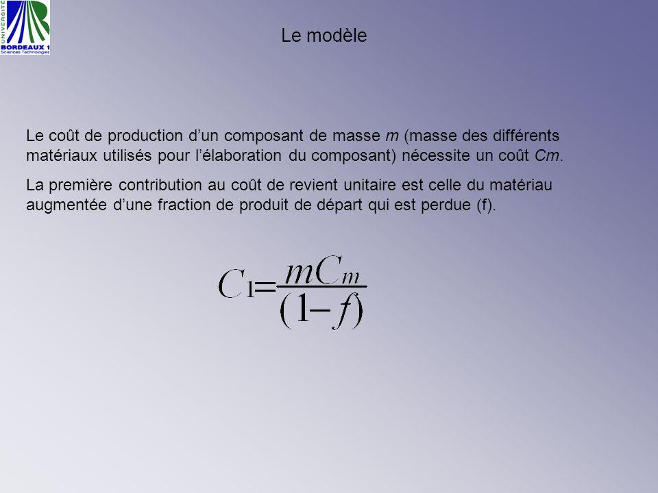 Le modèle Le coût de production dun composant de masse m (masse des différents matériaux utilisés pour lélaboration du composant) nécessite un coût Cm