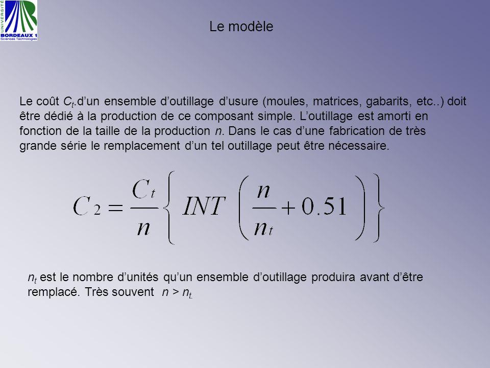 Le modèle Le coût C t.dun ensemble doutillage dusure (moules, matrices, gabarits, etc..) doit être dédié à la production de ce composant simple. Louti