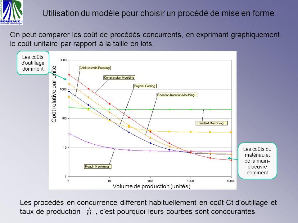 Utilisation du modèle pour choisir un procédé de mise en forme On peut comparer les coût de procédés concurrents, en exprimant graphiquement le coût u