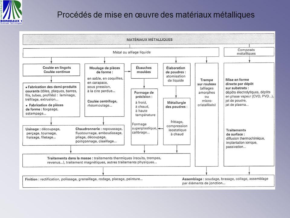 Recherche de données pour les procédés Manuels, compilations.