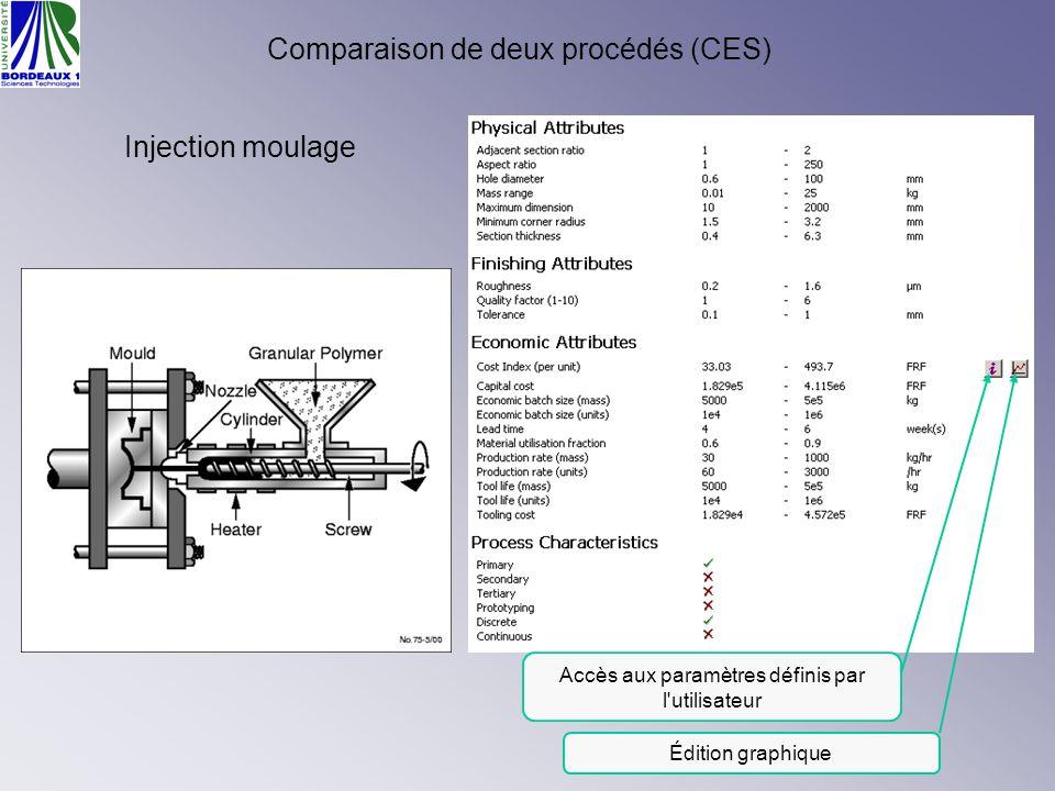 Accès aux paramètres définis par l'utilisateur Édition graphique Comparaison de deux procédés (CES) Injection moulage