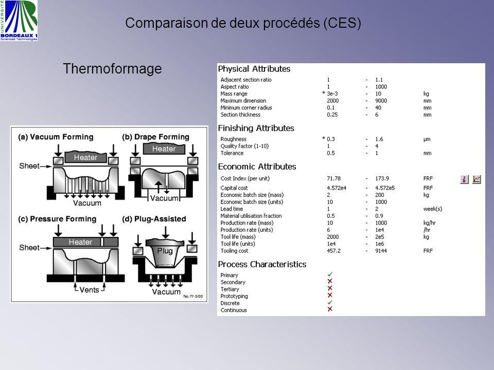 Comparaison de deux procédés (CES) Thermoformage