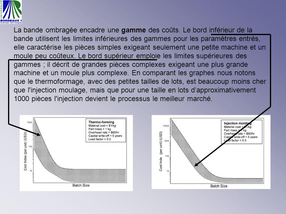 La bande ombragée encadre une gamme des coûts. Le bord inférieur de la bande utilisent les limites inférieures des gammes pour les paramètres entrés,