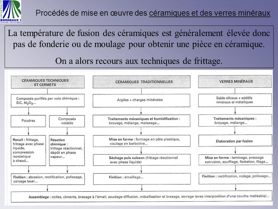 Paramètres liés au matériau mis en œuvre Limpact du procédé sur lenvironnement, rejets, résidus, etc..