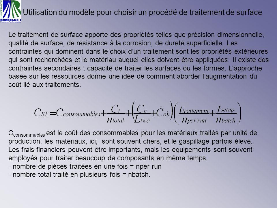 Utilisation du modèle pour choisir un procédé de traitement de surface Le traitement de surface apporte des propriétés telles que précision dimensionn