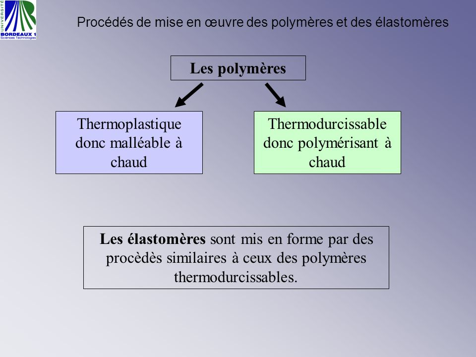 Procédés de mise en œuvre des polymères et des élastomères Les polymères Thermoplastique donc malléable à chaud Thermodurcissable donc polymérisant à