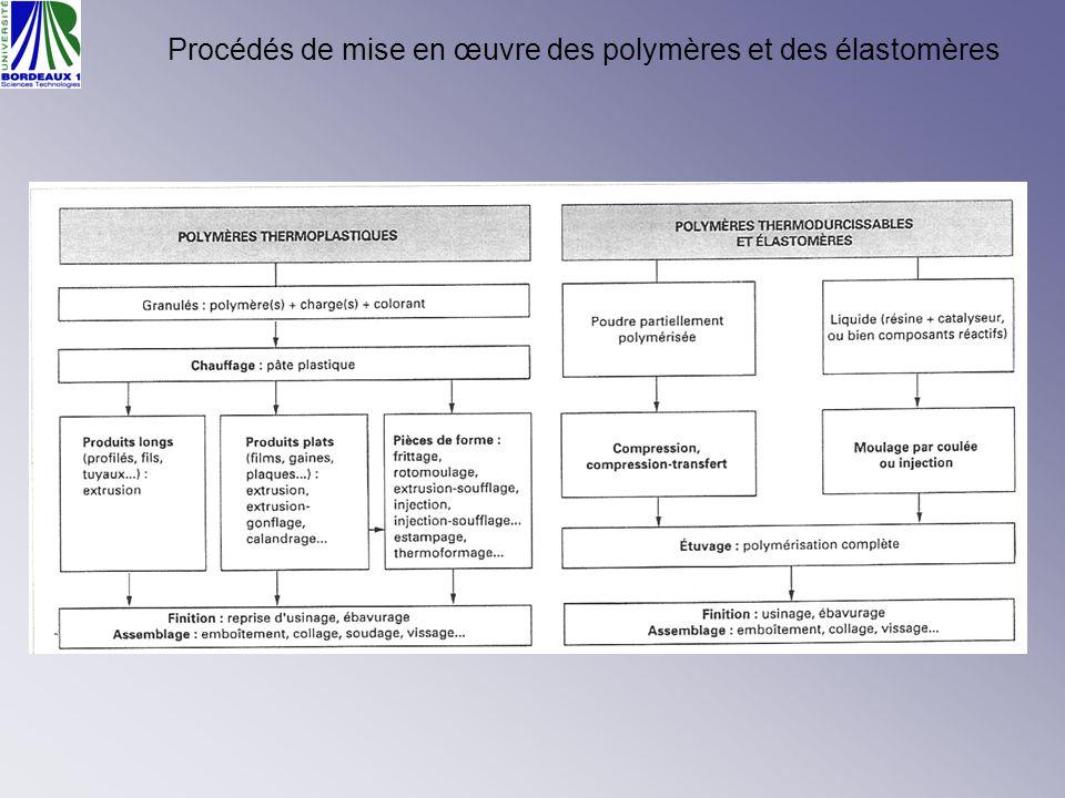Critères de sélection de procédés dans CES Les caractéristiques du procédé.