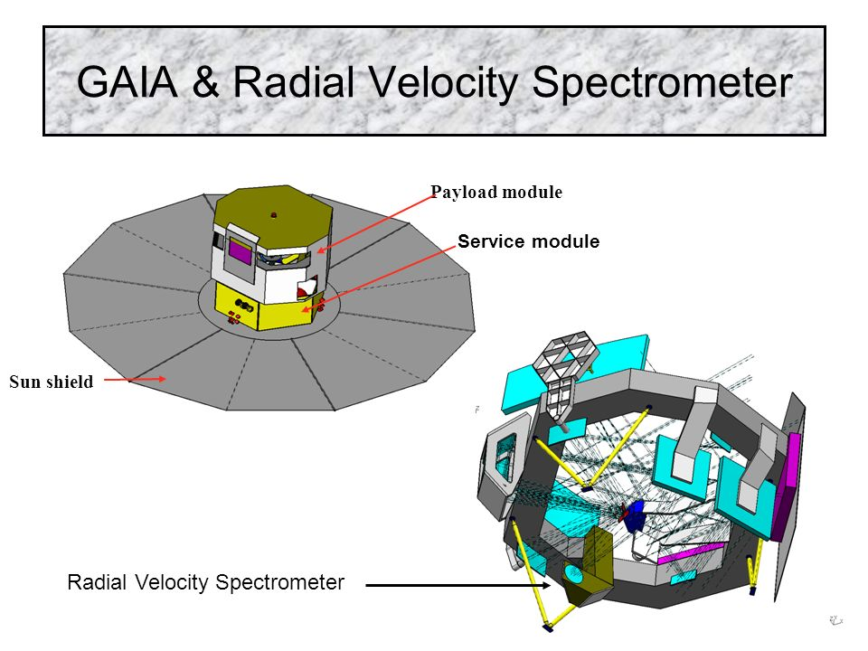 GAIA & Radial Velocity Spectrometer Payload module Service module Sun shield Radial Velocity Spectrometer