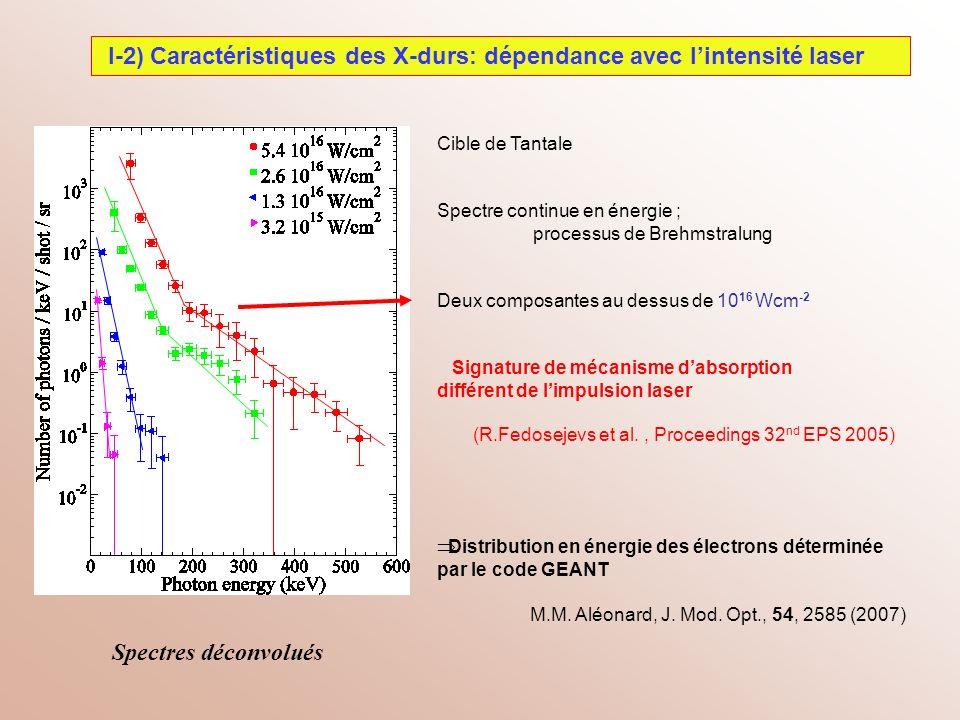 I-2) Caractéristiques des X-durs: dépendance avec lintensité laser Spectres déconvolués Cible de Tantale Spectre continue en énergie ; processus de Br