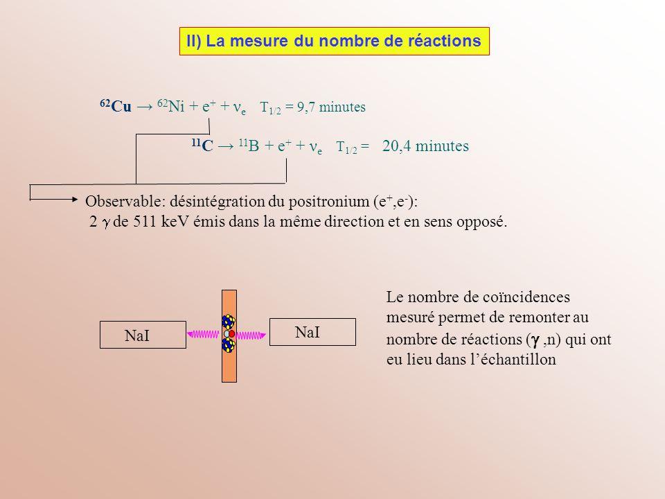 62 Cu 62 Ni + e + + ν e T 1/2 = 9,7 minutes NaI Le nombre de coïncidences mesuré permet de remonter au nombre de réactions (,n) qui ont eu lieu dans l