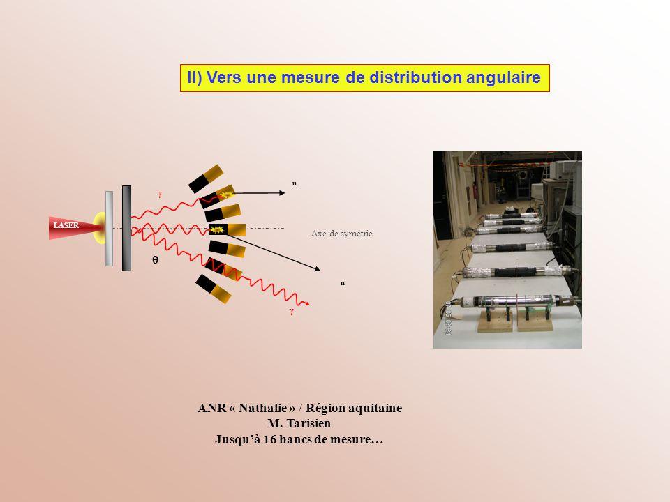 Axe de symétrie ANR « Nathalie » / Région aquitaine M. Tarisien Jusquà 16 bancs de mesure… LASER e-e- II) Vers une mesure de distribution angulaire n