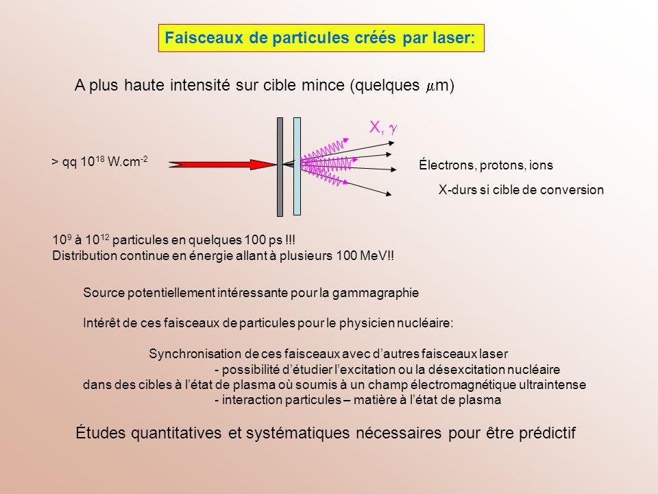 Faisceaux de particules créés par laser: Électrons, protons, ions Source potentiellement intéressante pour la gammagraphie Intérêt de ces faisceaux de
