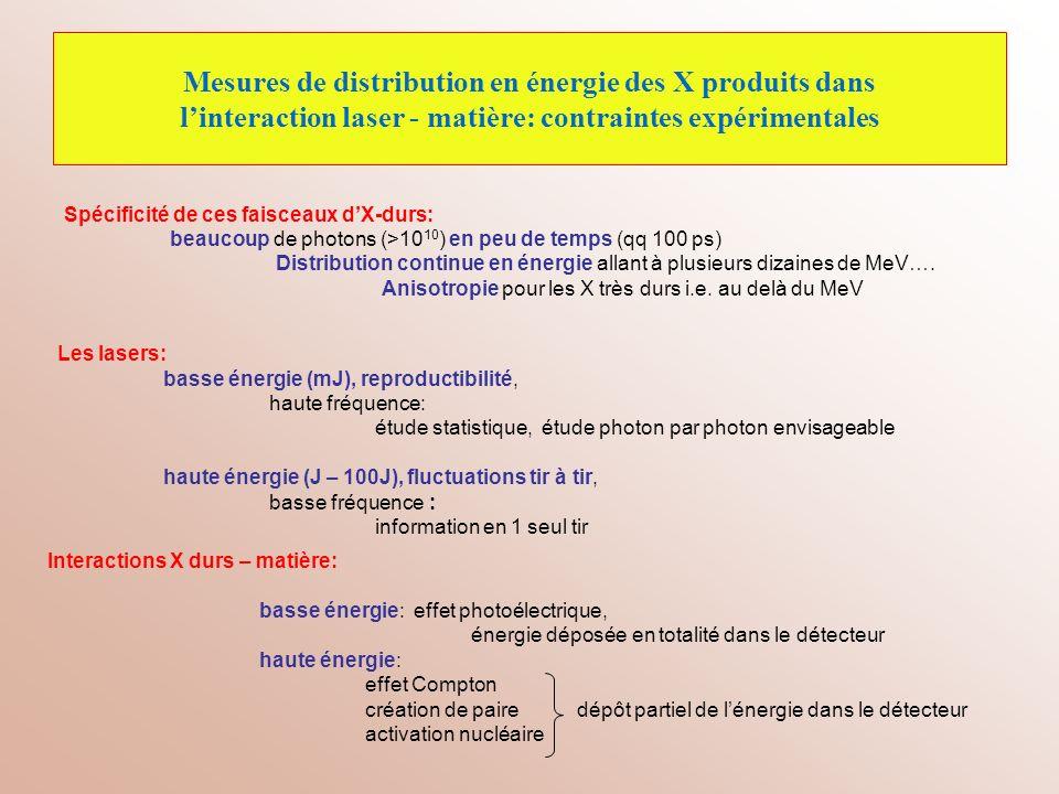 I) Mesure de distributions dénergie dX-durs laser kHz « Aurore » du CELIA: Étude photon par photon Une caméra CCD (MATRIX) blindée et filtrée quelques keV à 25 keV (monocoup) Un scintillateur NaI(Tl) blindé et filtré 20 keV au MeV (statistique) Une cible de Ta tournante Un laser kHz qq 10 16 W.cm -2 sur cible