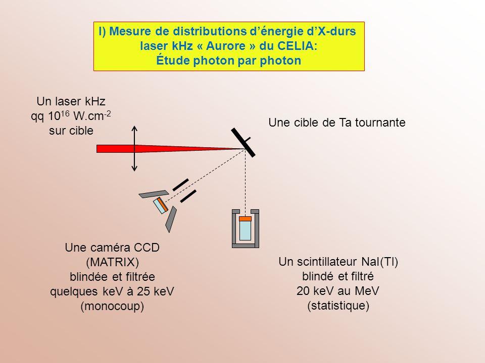 I-1) Du keV à 25 keV: Matrix – CELIA (C.Fourment) substrat Zone sans champ Zone de déplétion électrodes Environ 10 μm Ep(e) Filtrage pour éviter la percolation Reconstruction de linformation par amas Calibrage avec source de 55 Fe Efficacité de détection à 6 keV: 7,6% X
