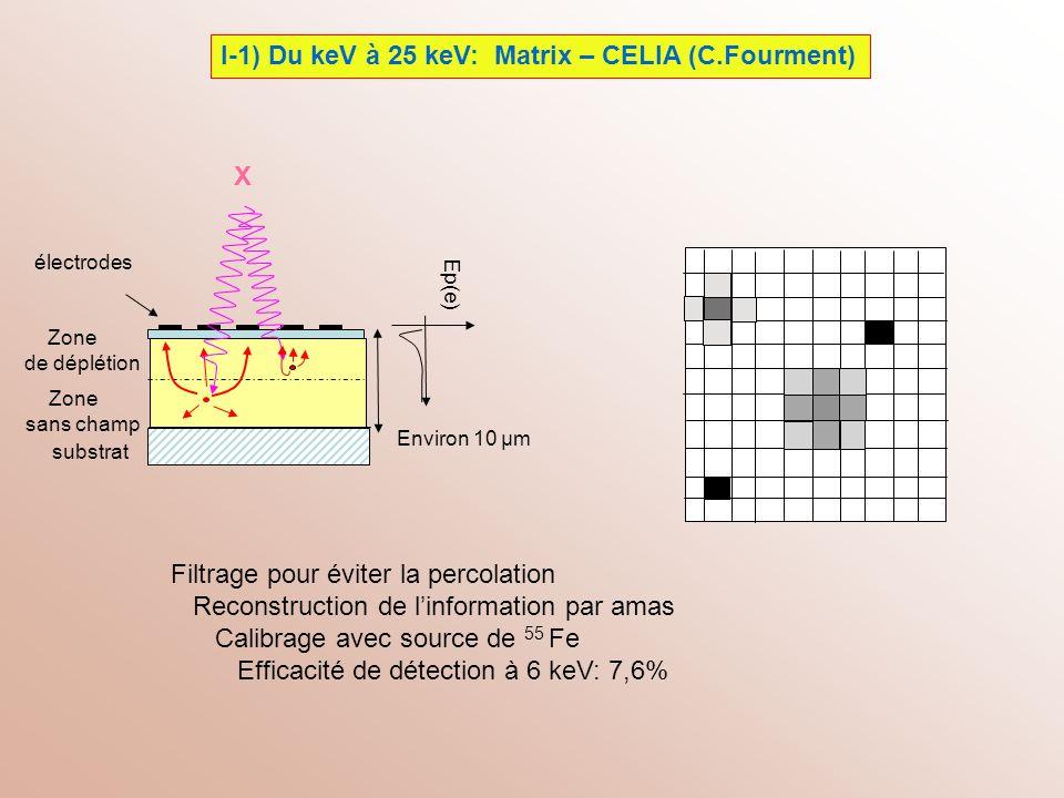 I-1) Du keV à 25 keV: Matrix – CELIA (C.Fourment) substrat Zone sans champ Zone de déplétion électrodes Environ 10 μm Ep(e) Filtrage pour éviter la pe