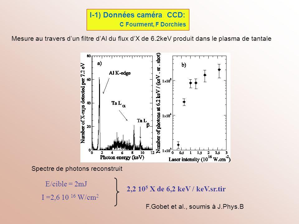 Mesure au travers dun filtre dAl du flux dX de 6.2keV produit dans le plasma de tantale I-1) Données caméra CCD: C Fourment, F Dorchies 2,2 10 5 X de