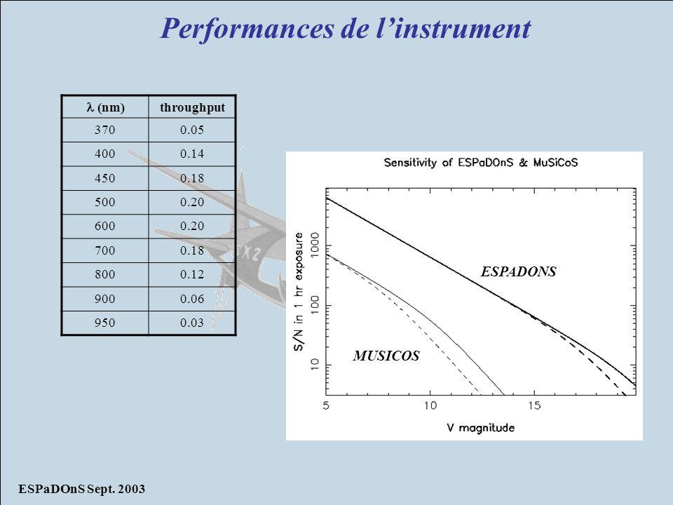 ESPaDOnS Sept. 2003 Performances de linstrument (nm) throughput 3700.05 4000.14 4500.18 5000.20 6000.20 7000.18 8000.12 9000.06 9500.03 MUSICOS ESPADO