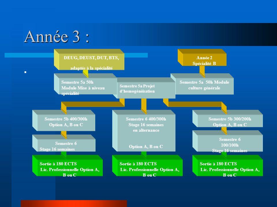 Année 3 :. Semestre 5a 50h Module culture générale Sortie à 180 ECTS Lic.