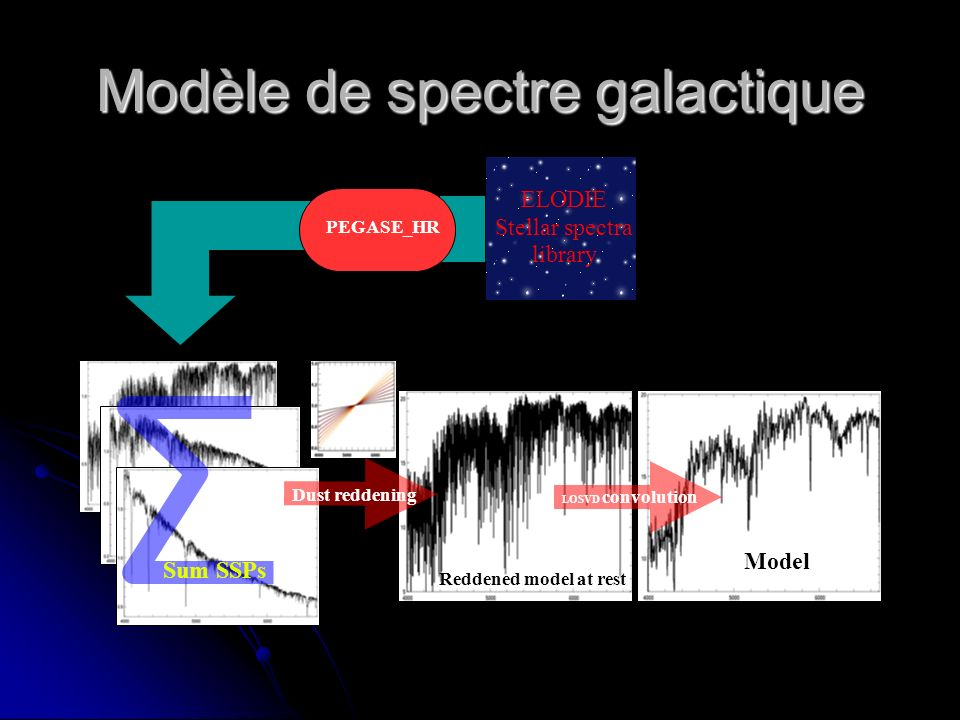 Modèle de spectre galactique PEGASE_HR ELODIE Stellar spectra library Dust reddening Sum SSPs Reddened model at rest Model LOSVD convolution