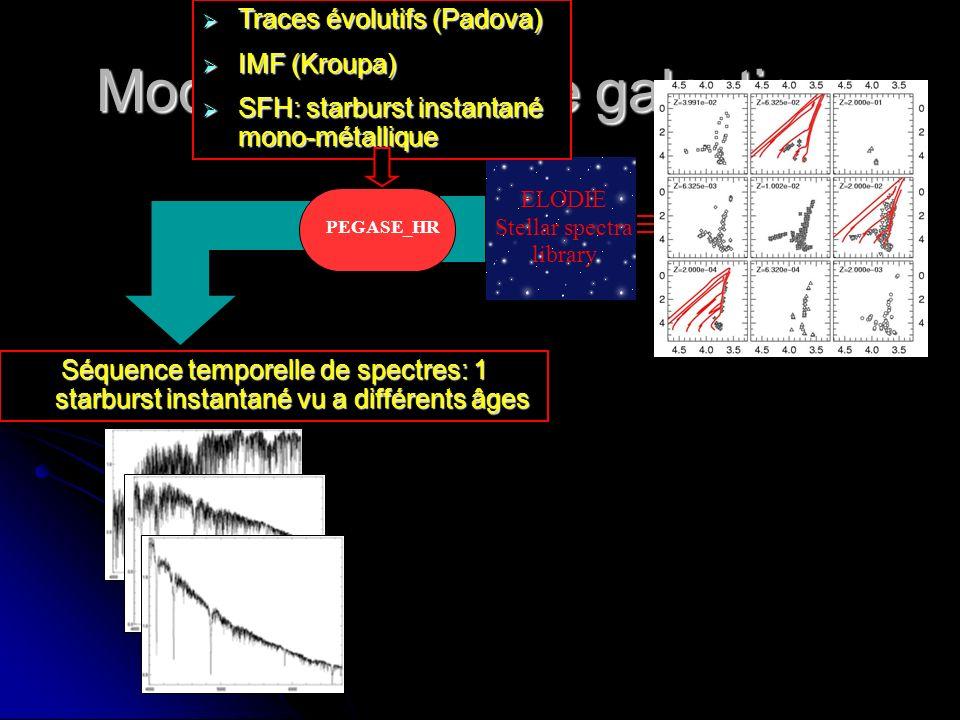 Modèle de spectre galactique Dust reddening Sum SSPs Reddened model at rest Model LOSVD convolution Poids lumineux de chaque composante Métallicité E(B-V) LOSVD