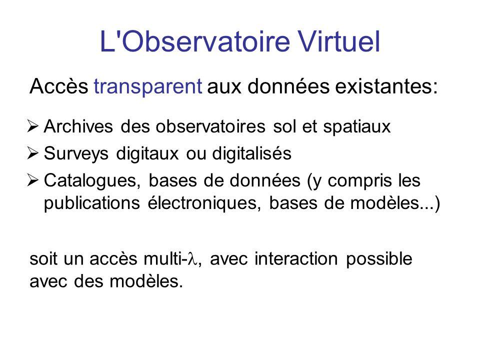 L Observatoire Virtuel Archives des observatoires sol et spatiaux Surveys digitaux ou digitalisés Catalogues, bases de données (y compris les publications électroniques, bases de modèles...) Accès transparent aux données existantes: soit un accès multi-, avec interaction possible avec des modèles.