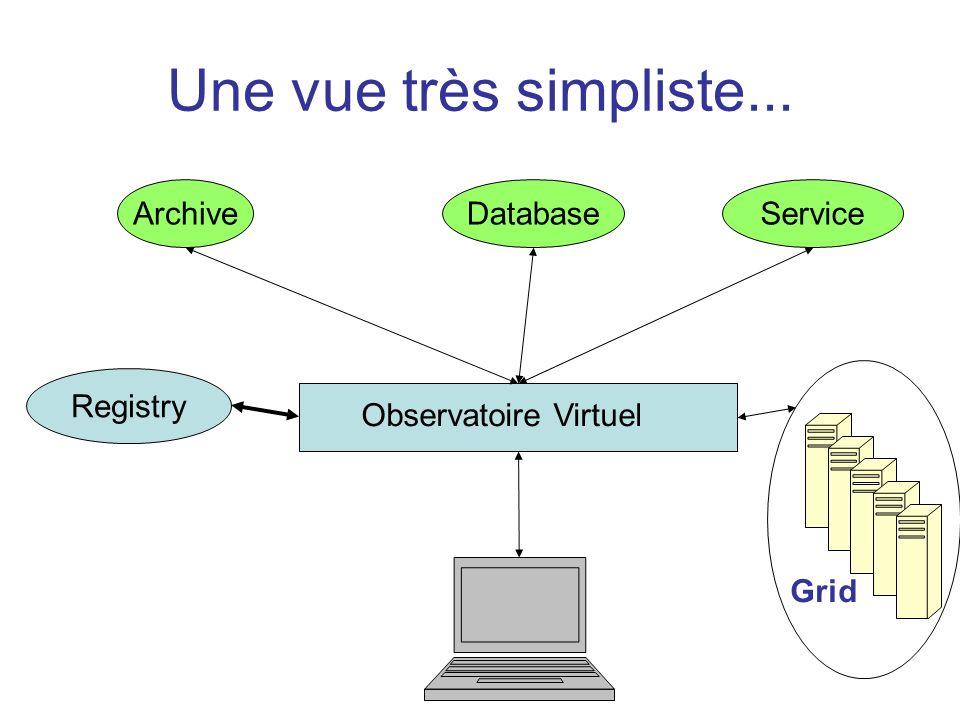 Une vue très simpliste... ArchiveDatabaseService Registry Observatoire Virtuel Grid