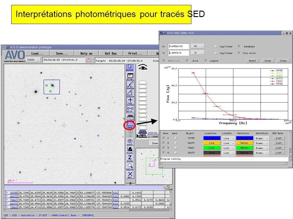Interprétations photométriques pour tracés SED