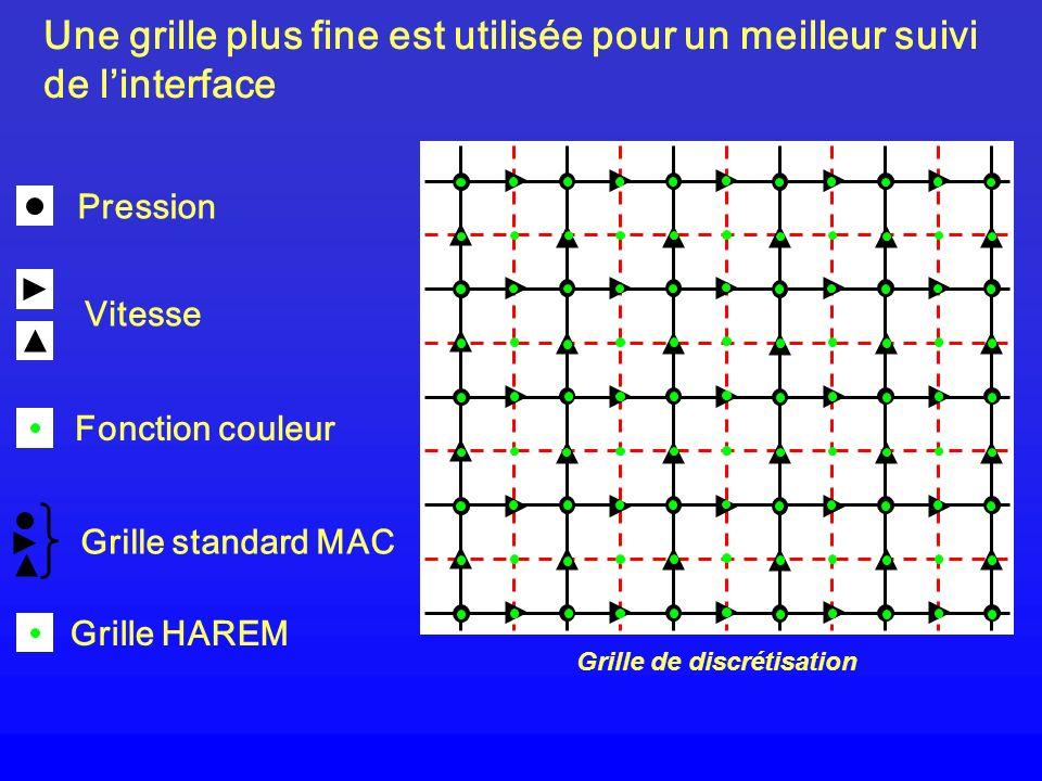 Une grille plus fine est utilisée pour un meilleur suivi de linterface Grille de discrétisation Pression Vitesse Fonction couleur Grille standard MAC